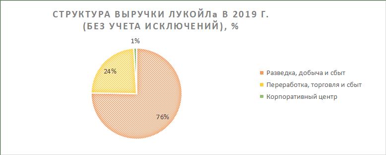 Структура выручки ЛУКОЙЛа в 2019 году