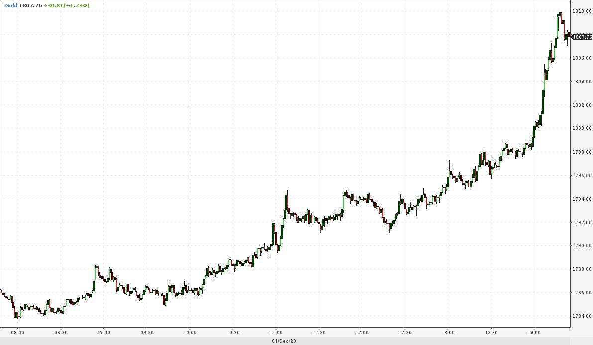 цена за унцию золота