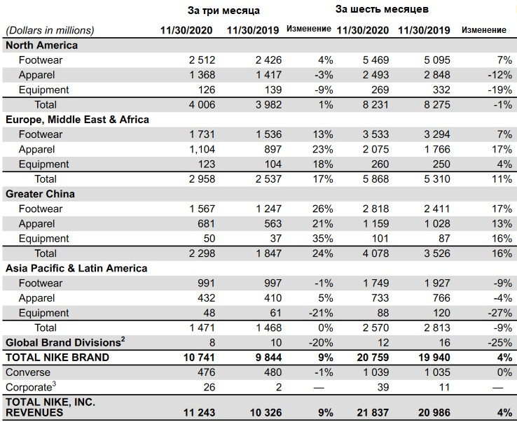 Данные по выручке Nike за три месяца и первое полугодие 2021 фискального года