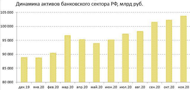 Динамика активов Сбера в банковском секторе РФ