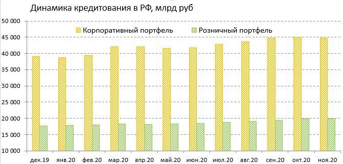 Динамика кредитования Сбера в РФ