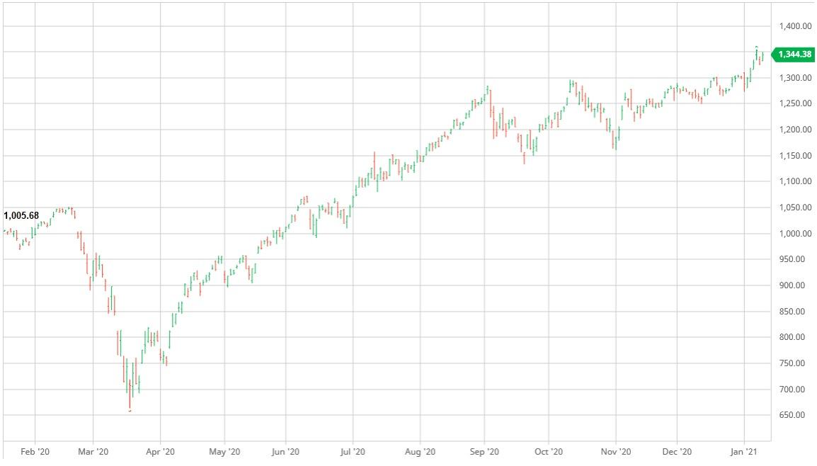 Динамика S&P 500 Consumer Discretionary Index за последние 12 месяцев