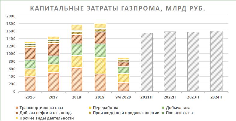 Капитальные затраты Газпрома