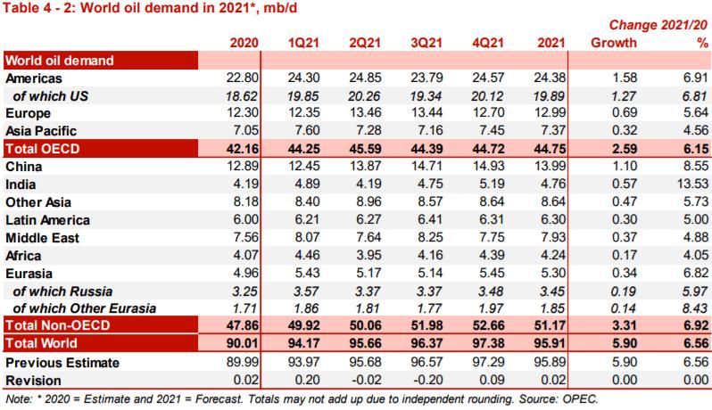 Мировой спрос на нефть в 2021 году