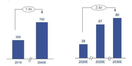 Мировой спрос на СПГ и мощность производства СПГ в России