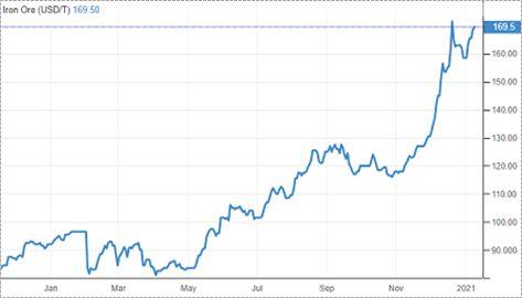 Мировой спрос на сталь