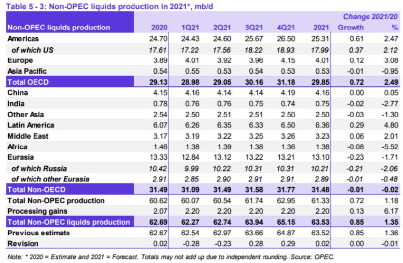 Производство жидкостей не входящих в OPEC