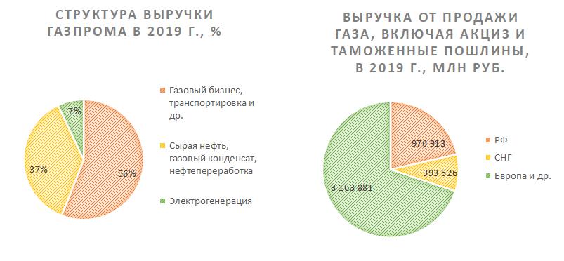 Разбивка выручки Газпрома по бизнес-сегментам и по источникам