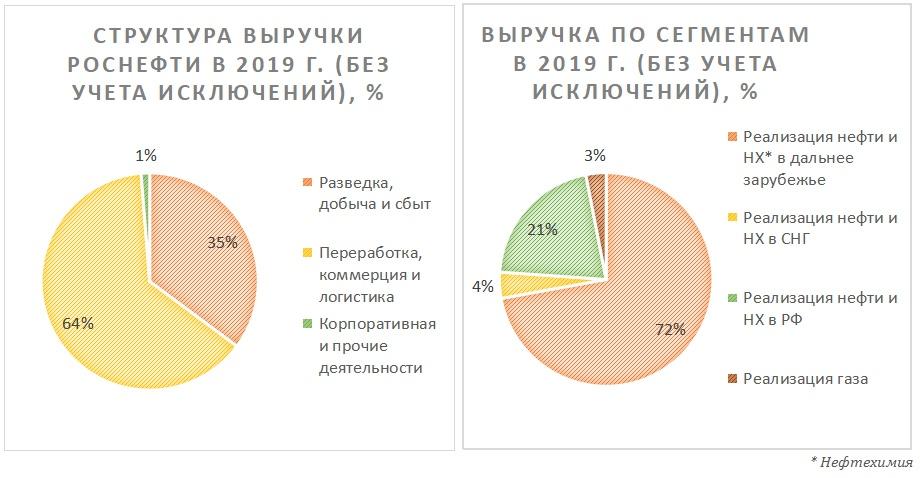 Разбивка выручки Роснефти по бизнес-сегментам и по источникам