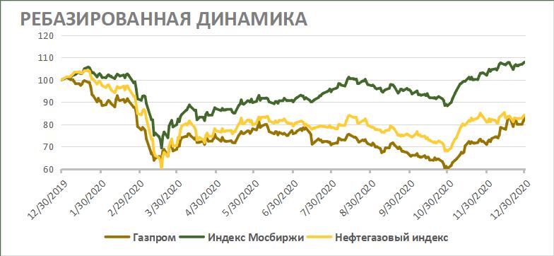 Ребазированная динамика акций Газпрома на фондовом рынке
