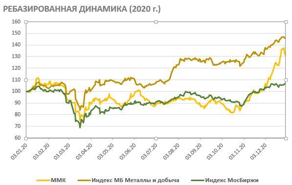 Ребазированная динамика акций ММК на фондовом рынке