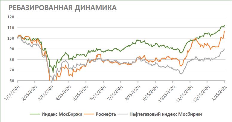 Ребазированная динамика акций Роснефти на фондовом рынке