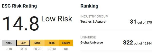 Рейтинг ESG