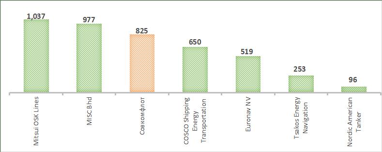 Сравнение публичных компаний-аналогов по EBITDA за 2019 г