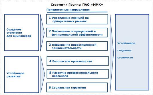 Стратегия развития группы ПАО ММК