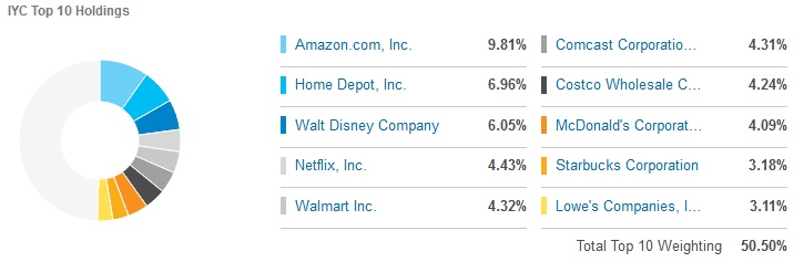 Структура iShares U.S. Consumer Services ETF по компаниям