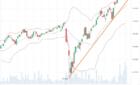 Техническая картина акций iShares U.S. Consumer Services ETF