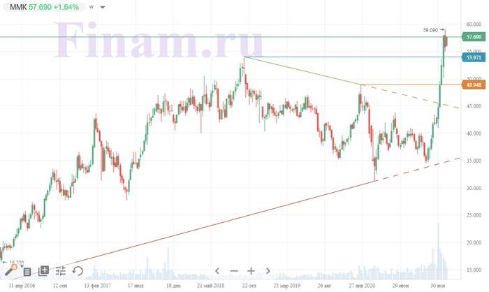 Техническая картина акций ММК