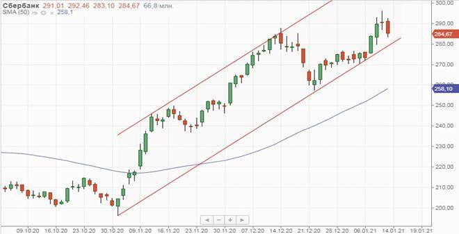 Техническая картина обыкновенных акций Сбера
