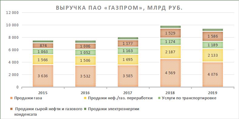 Выручка ПАО Газпром