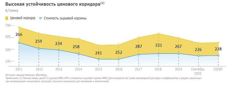 Высокая устойчивость ценового коридора ММК
