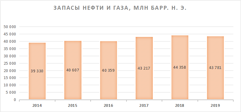 Запасы нефти и газа Роснефти
