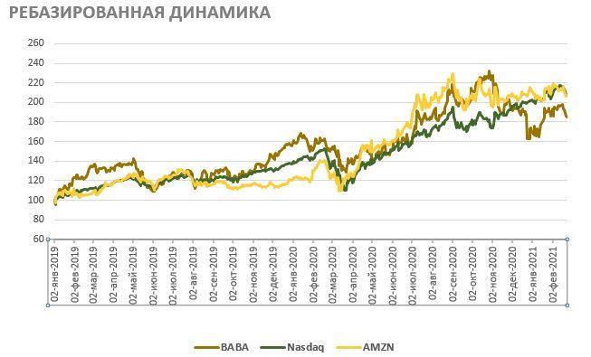 Акции Alibaba на фондовом рынке