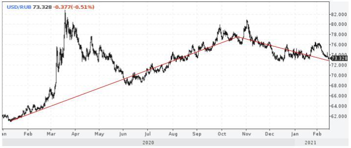 Динамика рыночного курса доллара