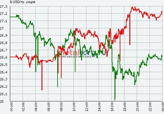 Динамика цены серебра за 4 (зелёная) и 5 (красная) февраля 2021