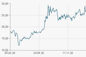 Годовая динамика цены унции серебра на спотовом рынке