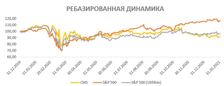 Акции CMS Energy на фондовом рынке