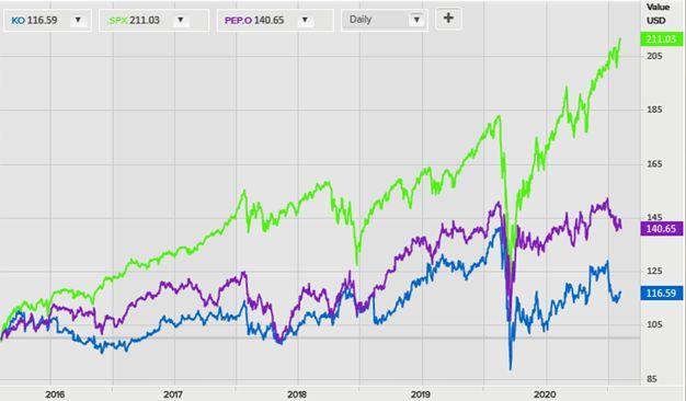Акции Coca-Cola на фондовом рынке