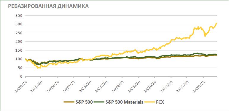 Акции Freeport-McMoRan на фондовом рынке