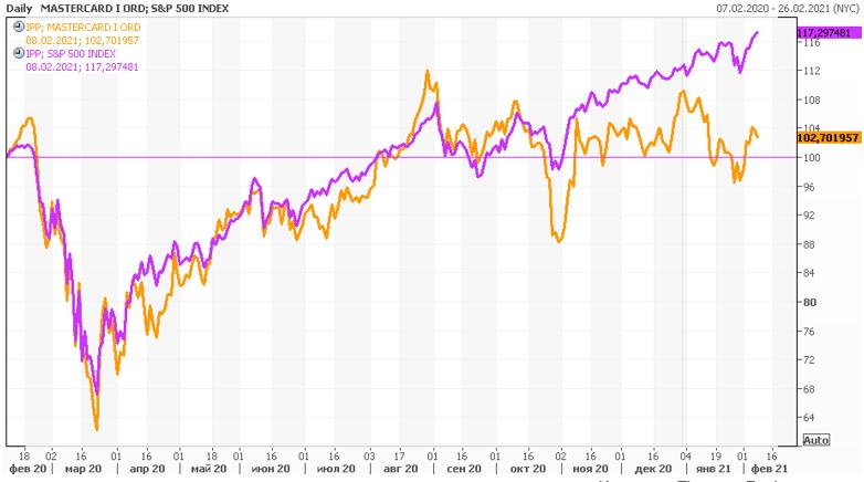 Акции MasterCard на фондовом рынке