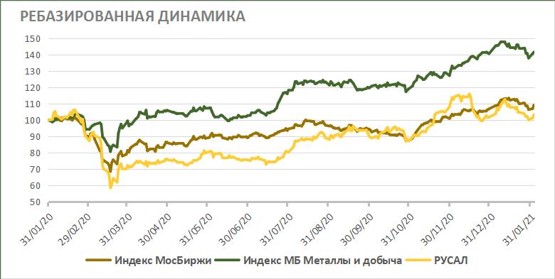 Акции РУСАЛа на фондовом рынке