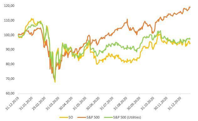 Акции Southern на фондовом рынке