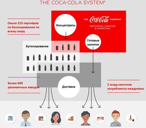 Бизнес-модель компании Coca-Cola