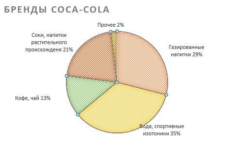 Бренды компании Coca-Cola