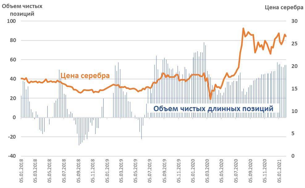 Цена серебра vs объем чистых длинных позиций CFTC