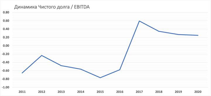 Чистый долг EBITDA на акцию Johnson & Johnson