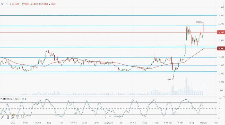Динамика цены акций iShares Silver Trust