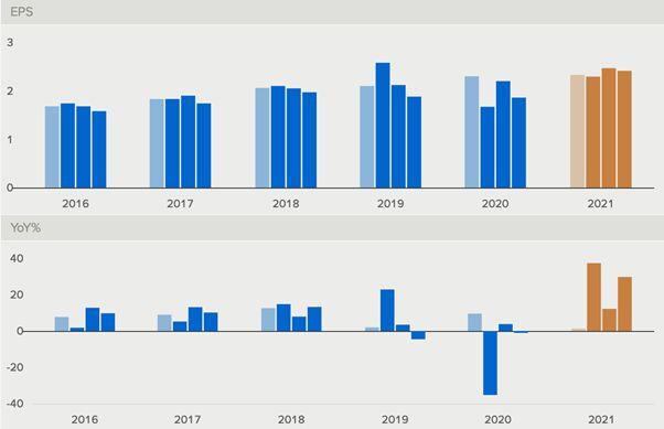 Динамика изменения показателей выручки и прибыли на акцию Johnson & Johnson