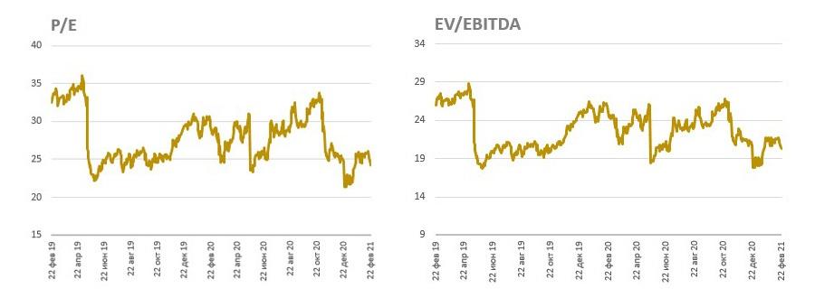 Динамика P/E и EV/EBITDA на акцию Alibaba