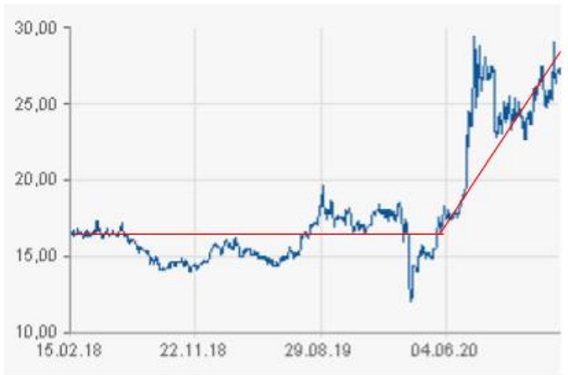 динамика цены серебра за последние три года