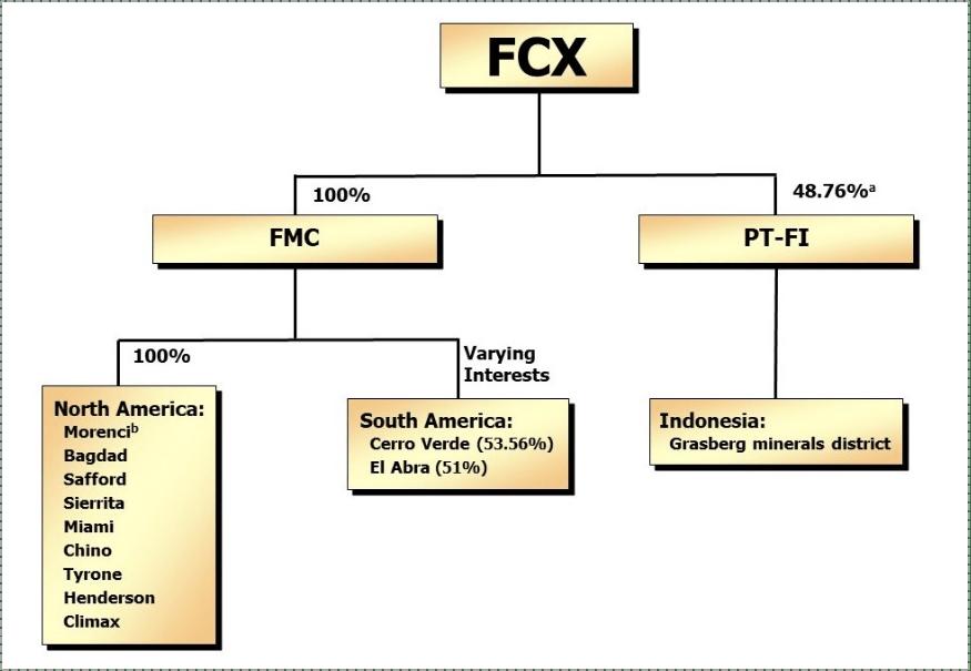 География подразделений продукции Freeport-McMoRan