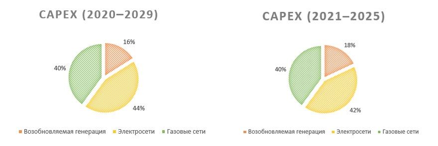 Капитальные затраты CMS Energy