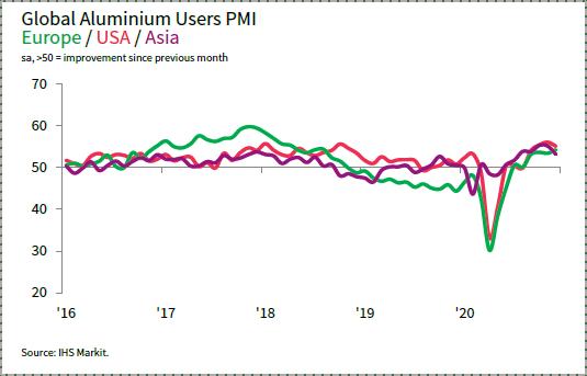 Мировые промышленных потребителей алюминия