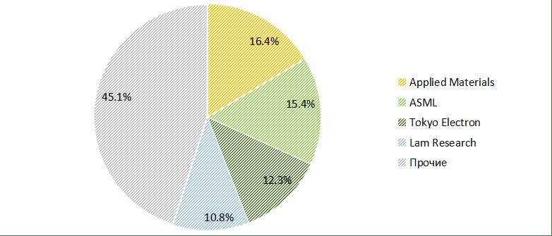 Основные игроки мирового рынка полупроводникового оборудования