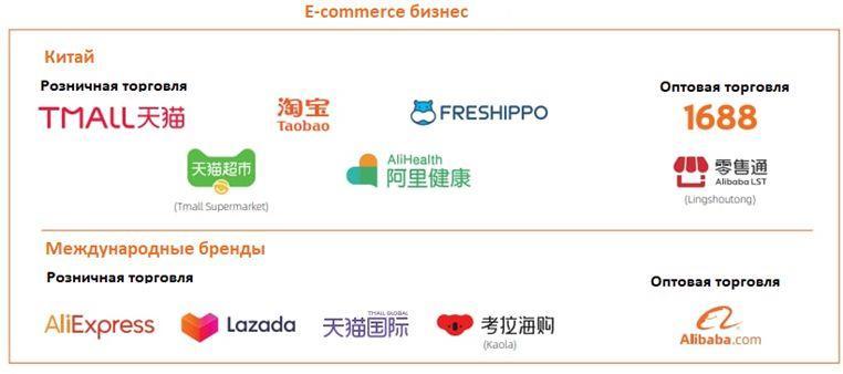 Потребительские сервисы Alibaba