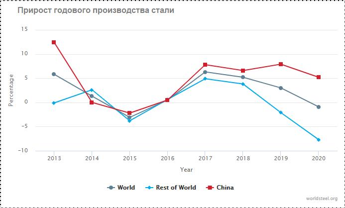 Прирост годового производства стали